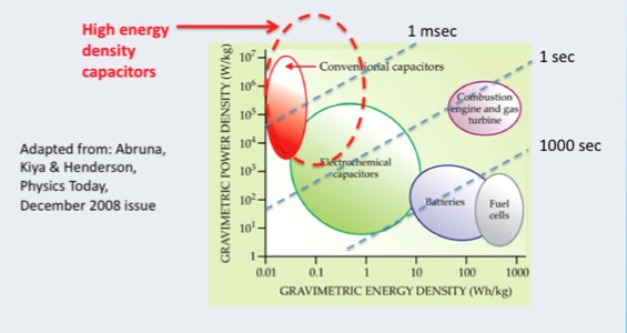 Energy Density vs Power Density