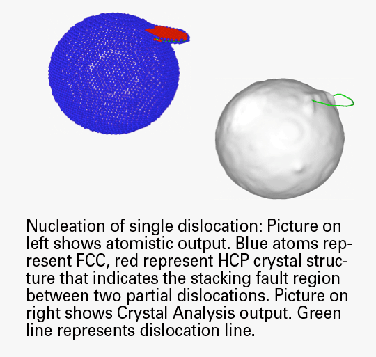 Nucleation of single dislocation