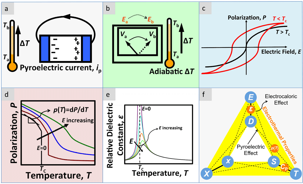 a. Pyroelectric effect: a change in the temperature results in a variation in the polarization that generates a pyroelectric current; b. Electrocaloric effect: A change in the applied electric potential from Va to Vb generates an electric field change DE that results in an adiabatic temperature variation DT. c. Polarization (P) – applied electric field (E) response of a ferroelectric material above and below TC. Below TC, there is a hysteretic behavior associated with nucleation and growth of electrical domains. d. The variation of polarization with respect to an applied electric field E of a ferroelectric. The electric field destroys the phase transformation at TC. e. The change in the relative dielectric constant eR as a function of E.  The lambda-type anomaly at TC is smeared with the application of theelectric field. f. The Heckmann diagram correlating applied stress s, applied electric field E, and temperature T in a ferroelectric material. D, S, e, eR, p, and CP are the dielectric displacement, entropy, strain, relative dielectric constant, pyroelectric coefficient, and heat capacity at constant pressure, respectively.