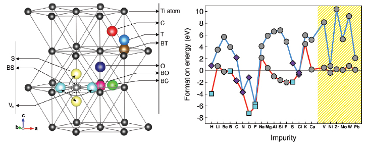On the left is a titanium crystal structure displaying all potential defect sites. The figure on the right shows the minimum value of formation energies for impurity atoms selected across the periodic table.