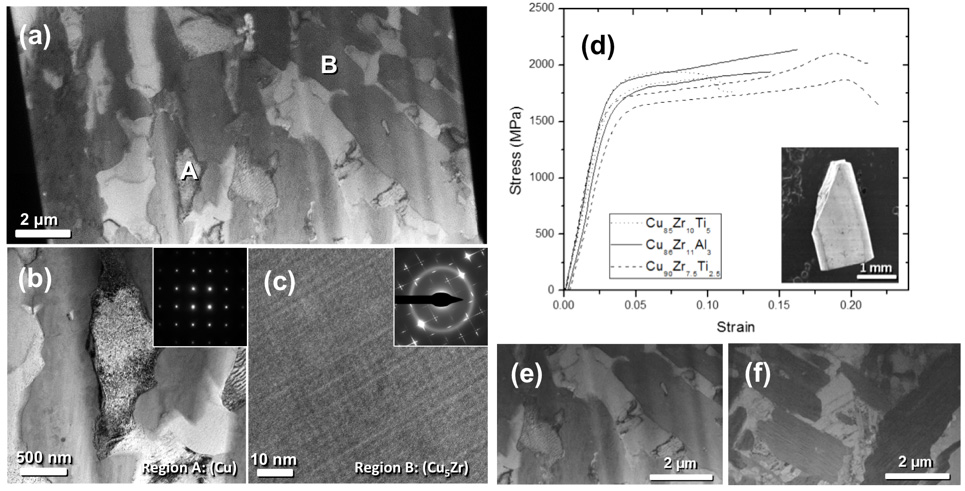 """Figure 1. Research for Keith Dusoe's poster which was awarded gold: (a) The microstructure of Cu85Zr10Ti5 alloys; (b) TEM image of Cu phase; (c) TEM image of Cu5Zr superlattice phase; (d) Stress-strain curves of Cu-Zr-Ti systems, which exhibit high strength and high ductility; (e) TEM image of as-cast specimen; (f) TEM image of annealed specimen (500oC for 24 hours). This result shows a superior thermal stability of microstructure. Typically, the grain size of conventional alloys becomes four times larger at the same thermal condition, but our material shows the negligible change in grain size. (Reference: Keith J. Dusoe, Sriram Vijayan, Thomas R. Bissell, Jie Chen, Jack E. Morley, Leopoldo Valencia, Avinash M. Dongare, Mark Aindow & Seok-Woo Lee, """"Strong, ductile and thermally stable Cu-based metal-intermetallic nanocomposites,"""" Scientific Reports, 7,40409(2017))"""