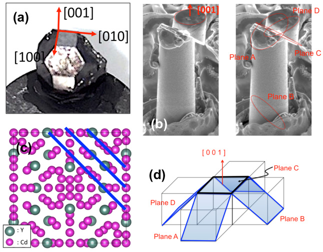 "Figure 2.  Research conducted for Gyuho Song's poster entitled ""Synthesis of Bulk Single-crystalline Quasicrystal Approximant YCd6 and Its Small-scale Mechanical Properties:"" (a) Solution-grown single crystal YCd6 quasicrystal approximant; (b) Active four slip planes under [0 0 1] compression; (c) Large interplanar spacing of {0 1 1} layers; (d) four possible {0 1 1} slip planes for [0 0 1] loading, which is consistent with micropillar compression results in (b). Regardless of highly complex atomic configuration (a body-centered cubic crystal structure with the Tsai-type icosahedral cluster consisting of Cd and Y shells), its translational symmetry allows plastic slip events. Note that quasi-periodic arrangement of the same icosahedral cluster in YCd7.48 quasicrystal causes the extreme brittleness (not shown here)."